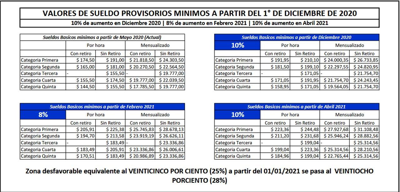 Cuánto cobrarán las empleadas domésticas desde este mes - Cba24n - Noticias  de Córdoba